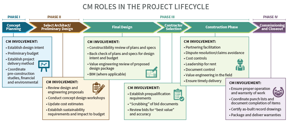 Construction management roles in the project lifecycle