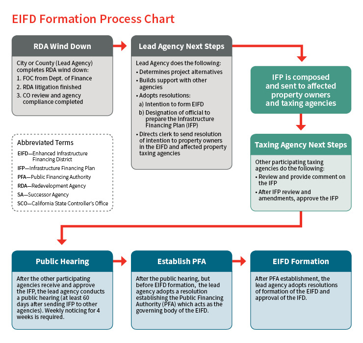What are EIFDs, and Are They the Answer to Your Infrastructure and Economic Development Challenges?