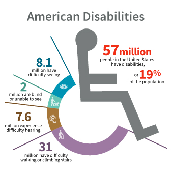 Beyond Complex: How to Keep Up with Changing ADA Regulations