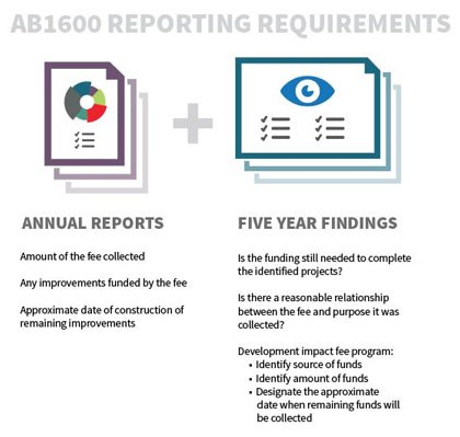 AB1600 Reporting Requirements