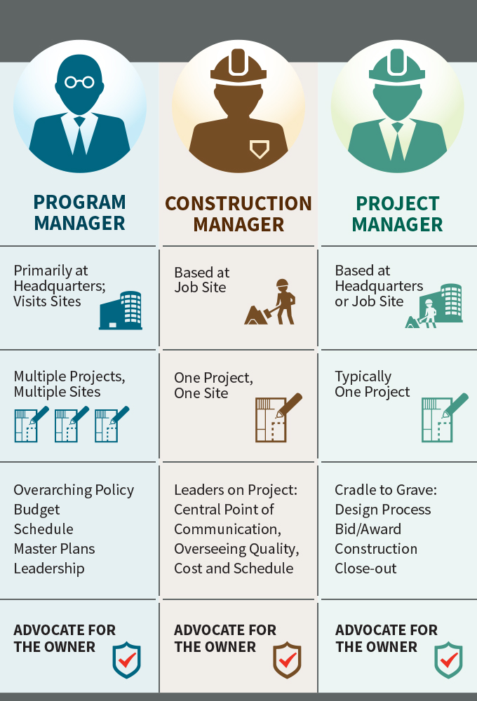 Construction Management, Program Management and Project Management: What's the Difference?