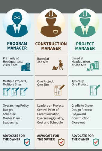 Program, construction, and project management graphic