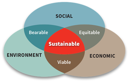 Sustainability graphic